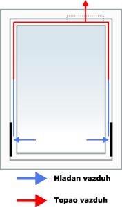 Sistem za provetravanje - protok vazduha